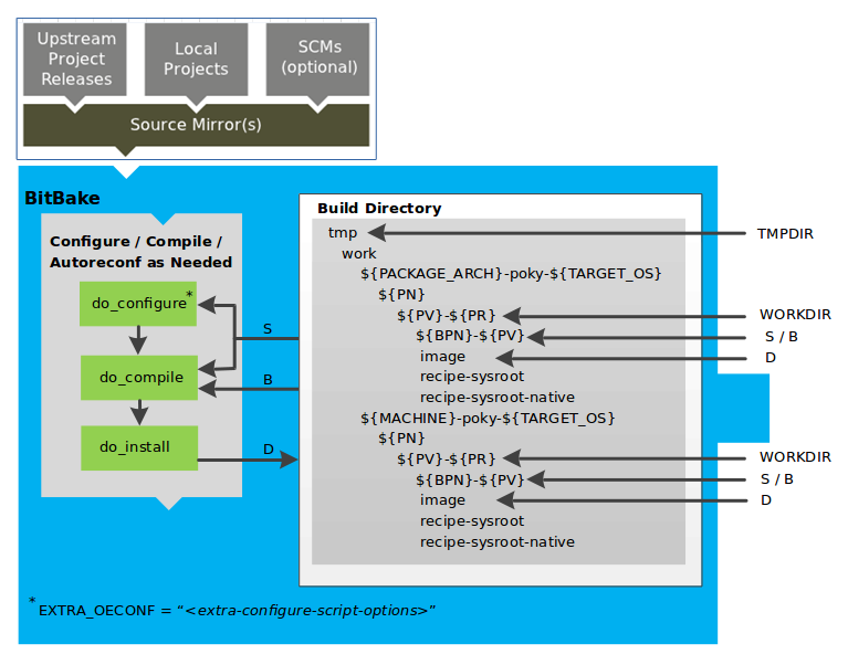 Recipe work directory layout from Yocto Project Overview and Concept Manual, Section 4.3.5.3