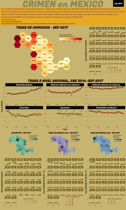 Infográfica del Crimen en México - Sep 2017