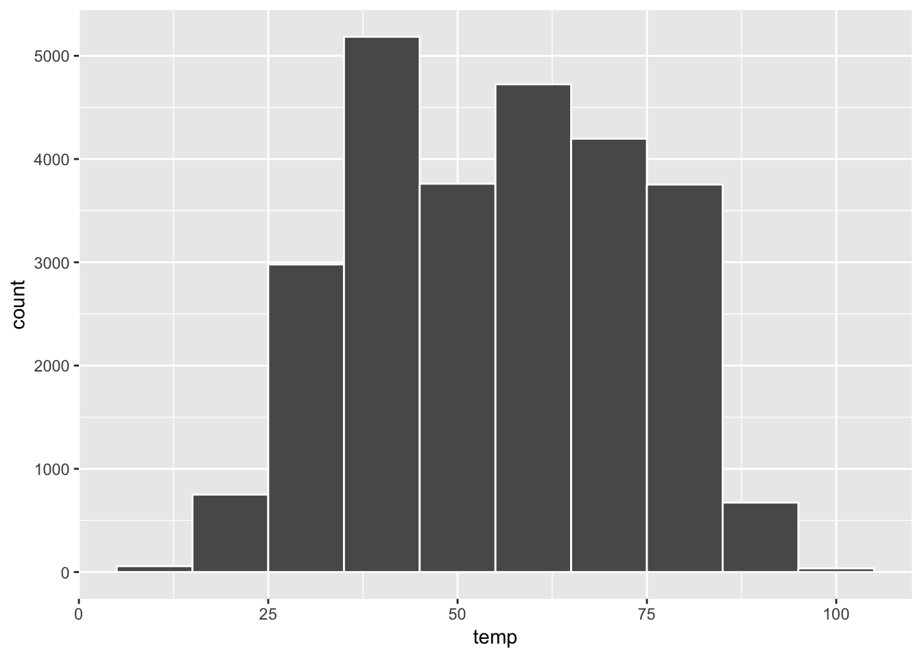 Histogram of Hourly Temperature Recordings from NYC in 2013 - Binwidth = 10