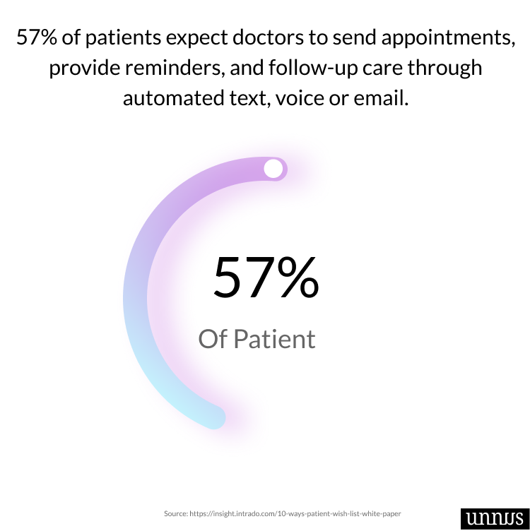 Illustration that shows dental statistics about patient expectation when it comes to digital service