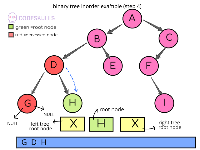 Inorder Traversal of binary trees