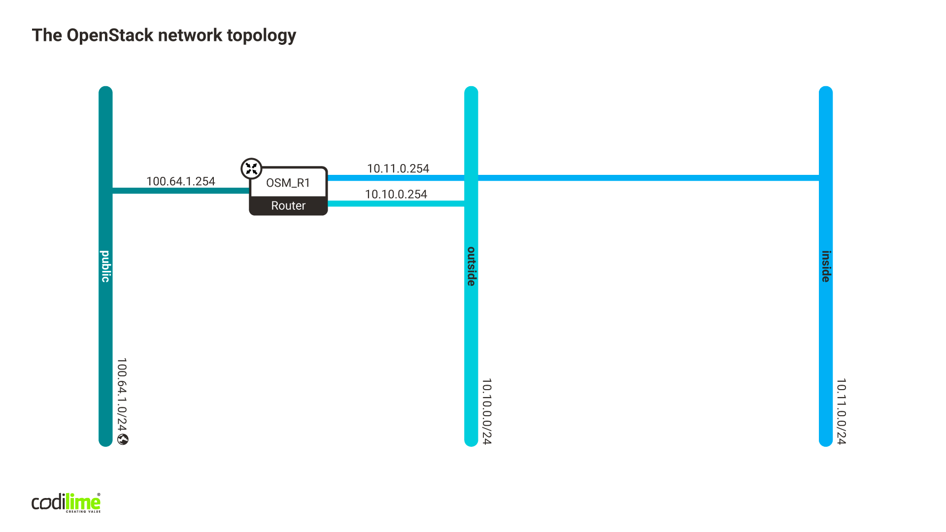 The OpenStack network topology