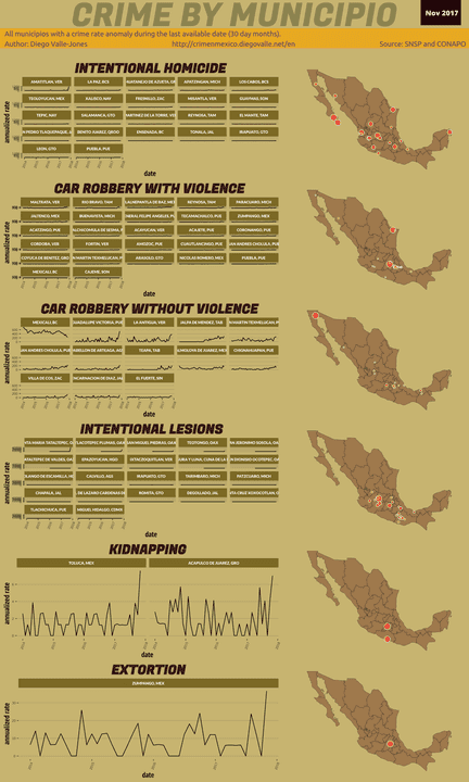 Nov 2017 Infographic of Crime in Mexico