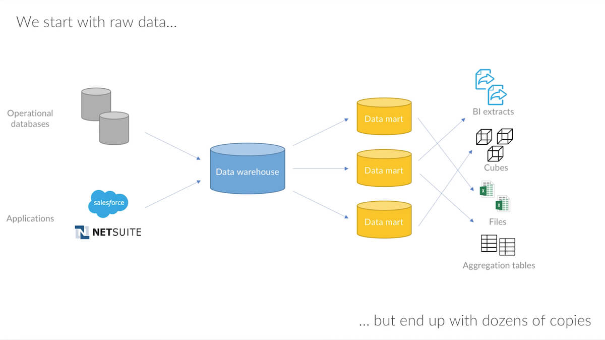 Making Data Fast and Easy to Use with Data Reflections