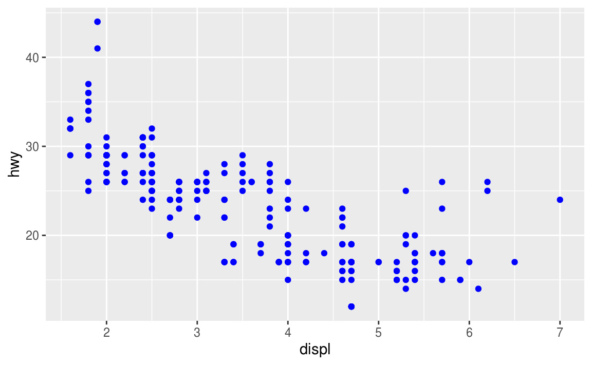 3 Data visualisation | R for Data Science Data Mapping Doent on