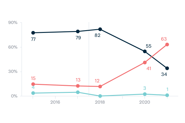 China: economic partner or security threat - Lowy Institute Poll 2020