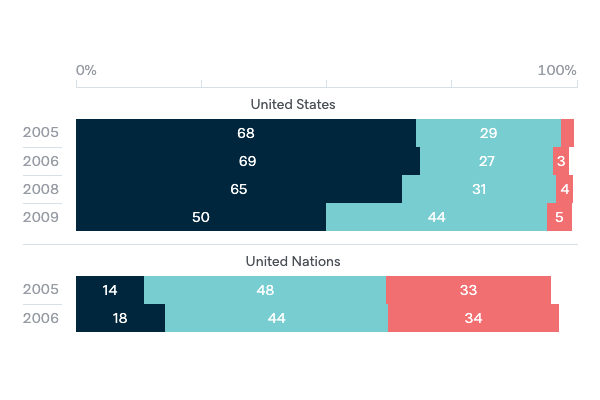 US and UN influence on Australian foreign policy - Lowy Institute Poll 2020
