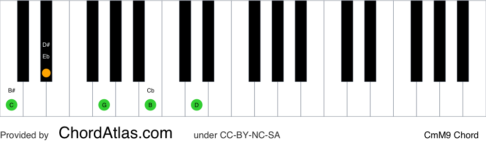 Piano chord chart for the C minor/major ninth chord (CmM9). The notes C, Eb, G, B and D are highlighted.