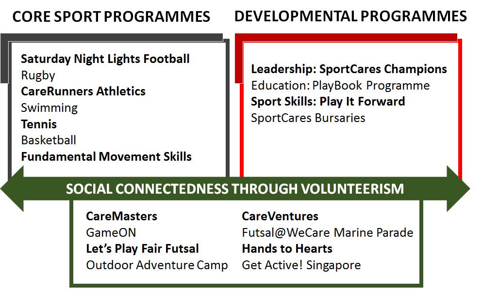 SportCares Programmes List