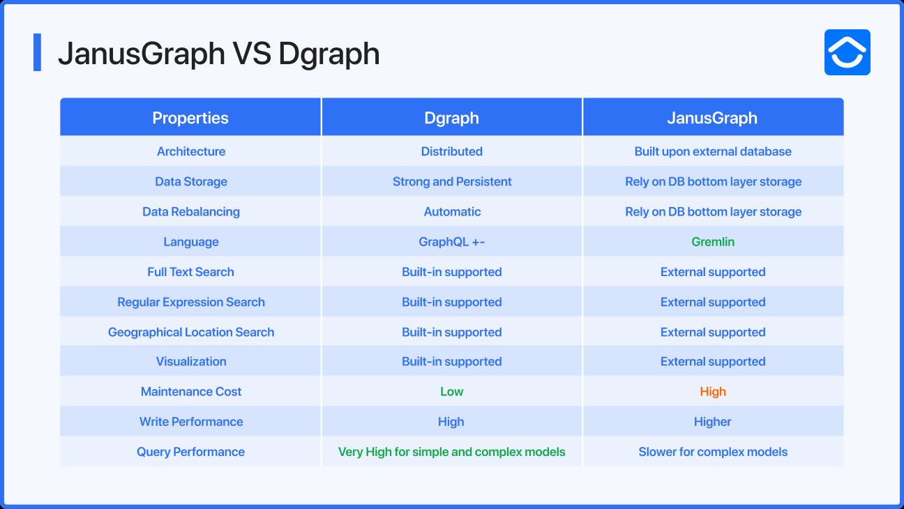 Janus vs Dgraph