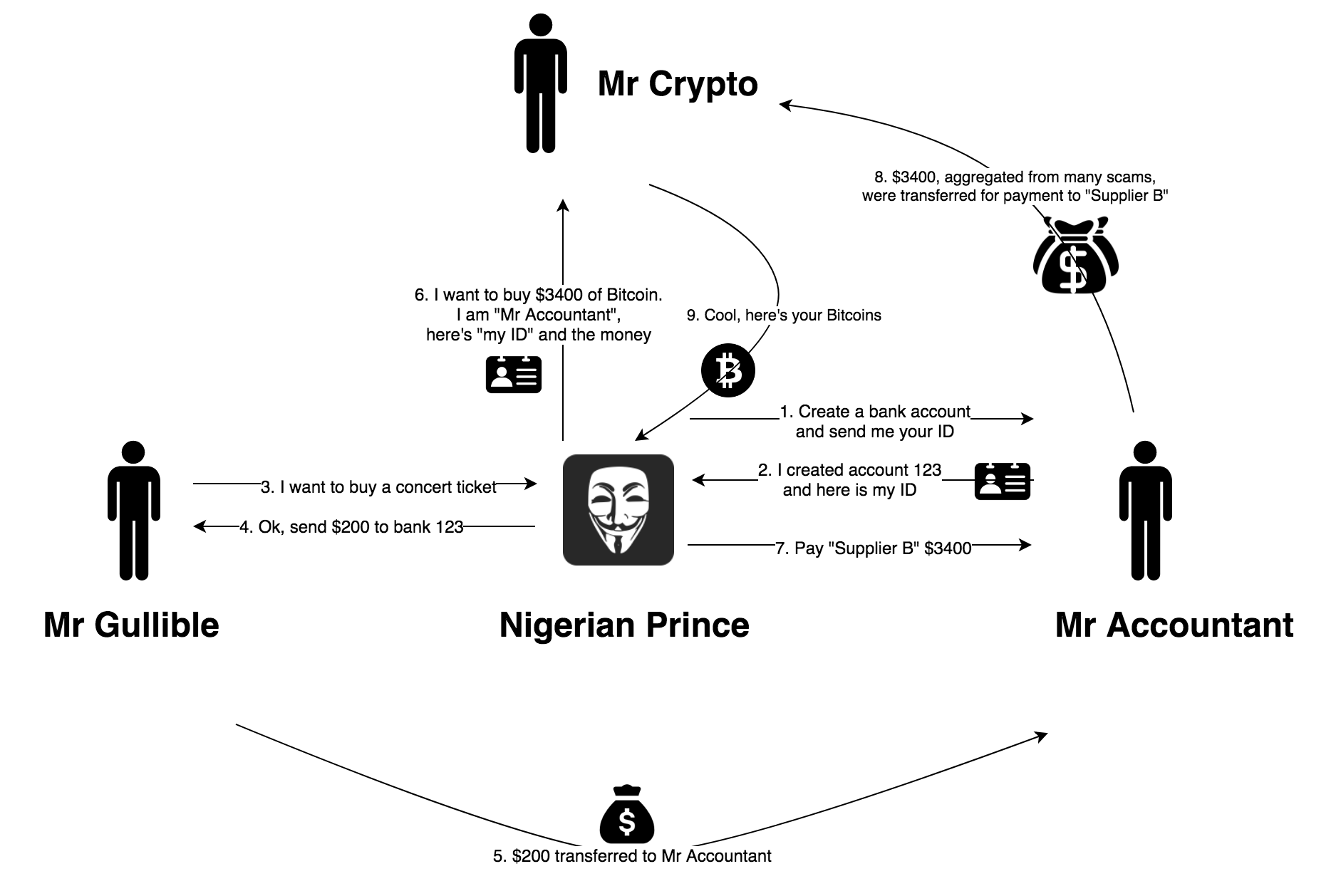 Flowchart showing how the scam took place