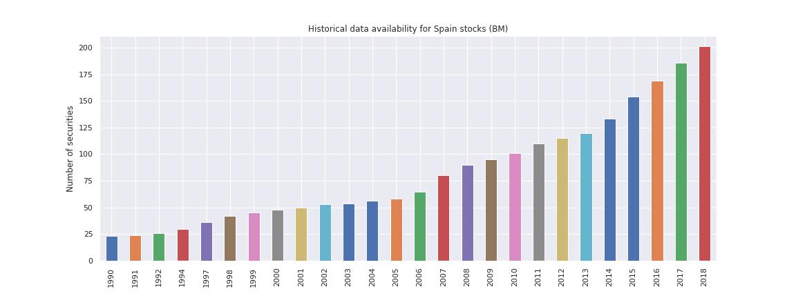 Spain stocks