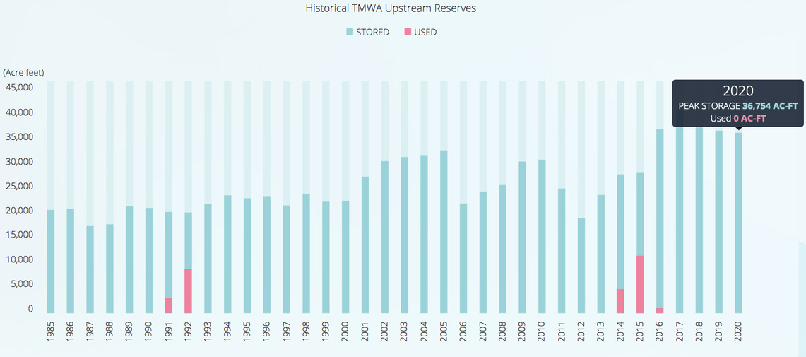 A graph showing the history of TMWA upstream reserves. Peak storage in 2020 is 36,754 acre feet.