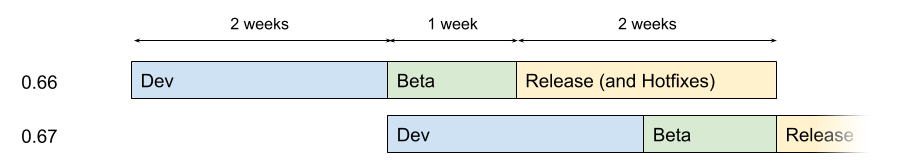 Diagram showing the updates release cycle containing a week extra time before release.