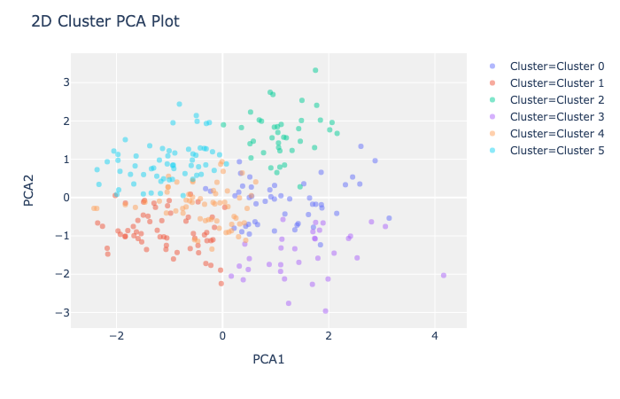 PCA of playlist clustering