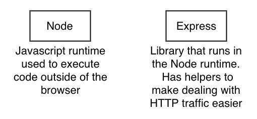 Node.js vs. Express