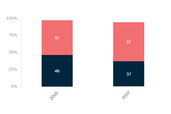 Continued military involvement in Iraq - Lowy Institute Poll 2020