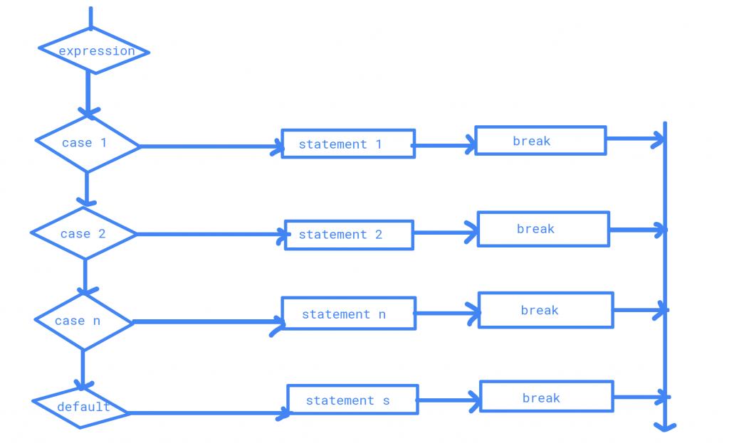 Switch Statement Flow Chart in java