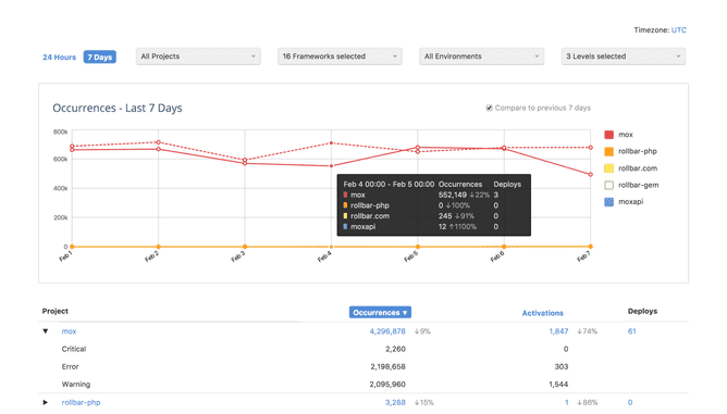 Introducing the Account Dashboard 📉