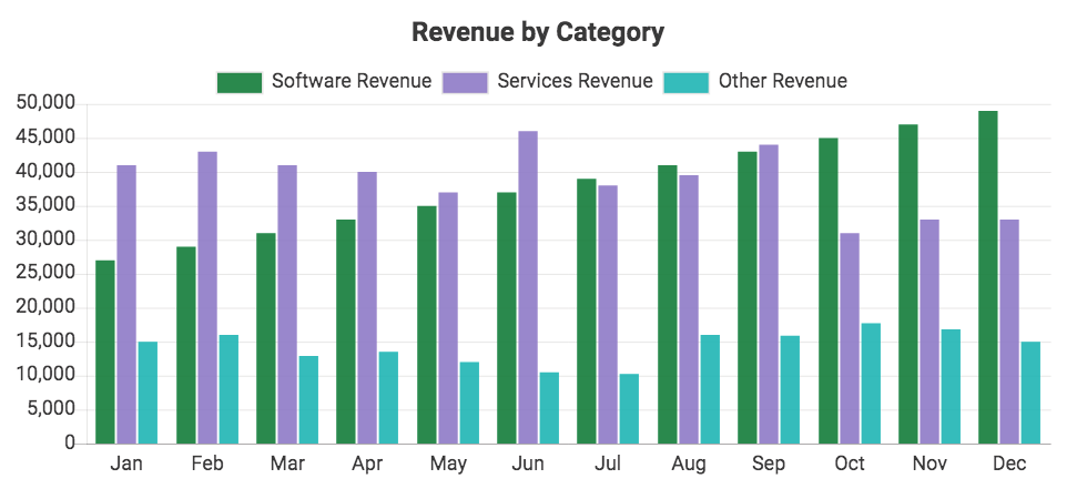Custom QuickBooks chart showing Revenue by Category