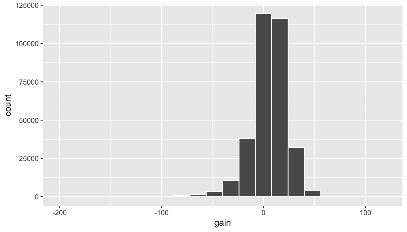 Histogram of gain variable