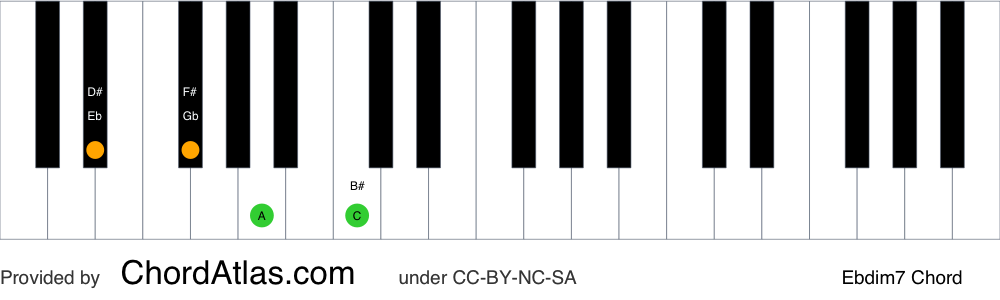 Piano chord chart for the E flat diminished seventh chord (Ebdim7). The notes Eb, Gb, Bbb and Dbb are highlighted.