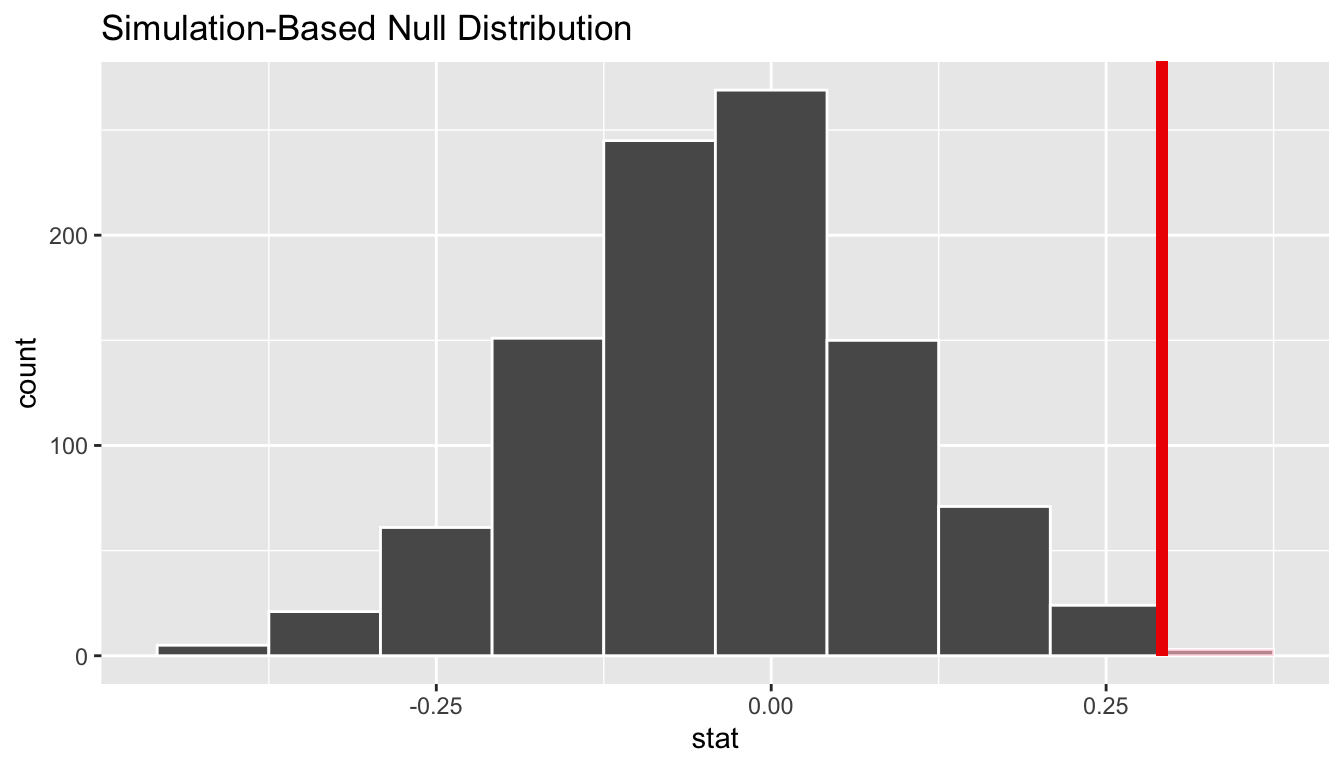 Shaded histogram to show p-value.