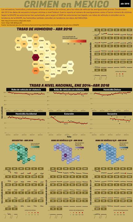 Infográfica del Crimen en México - Abr 2016