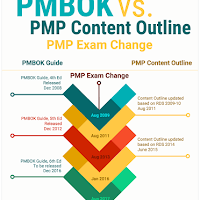 PMP Exam Change 2016: RDS, Content Outline, PMBOK and Handbook - I'm So Confused! (Part 1)