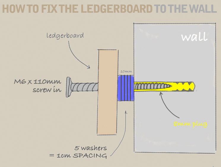 A diagram demonstrating the use of an M6x110mm screw, screwed through the ledger board, into 5 10mm washers, and then into an 8mm wall plug, when mounting the ledger board to a wall