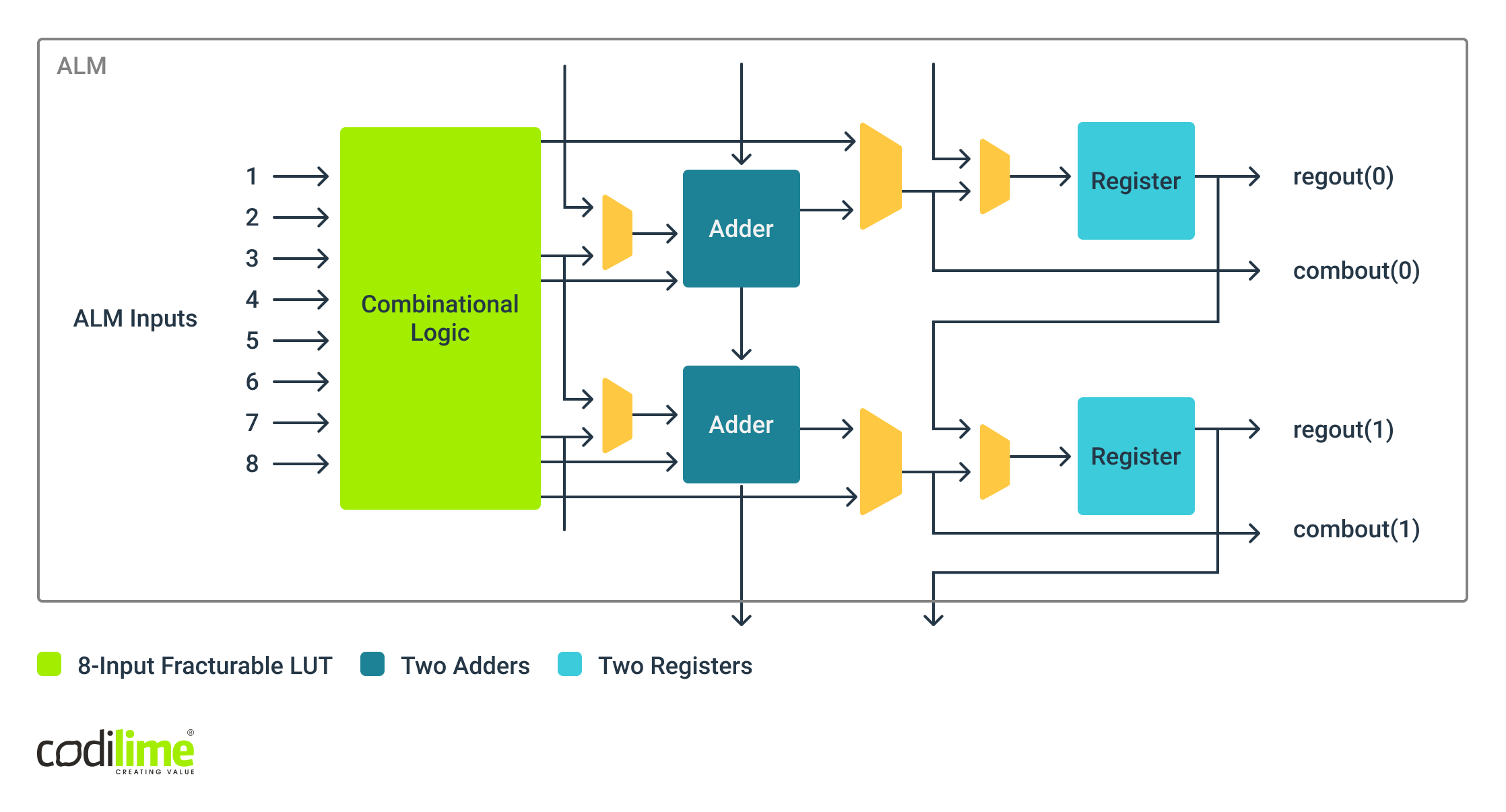 Adaptive Logic Module of an Altera/Intel FPGA