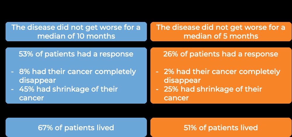 Results after treatment with Empliciti + lenalidomide and dexamethasone vs just lenalidomide and dexamethasone (diagram)