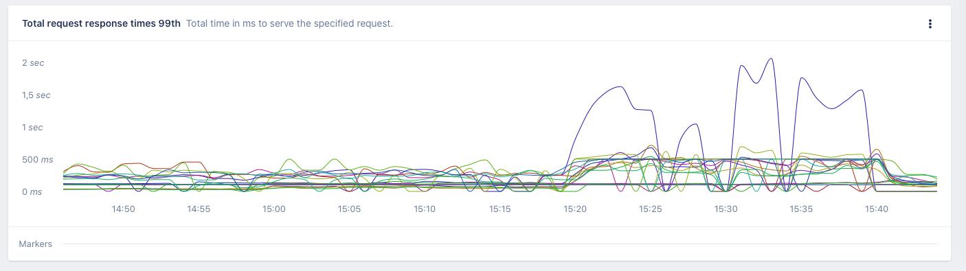 Screenshot of AppSignal host metrics kafka broker latency