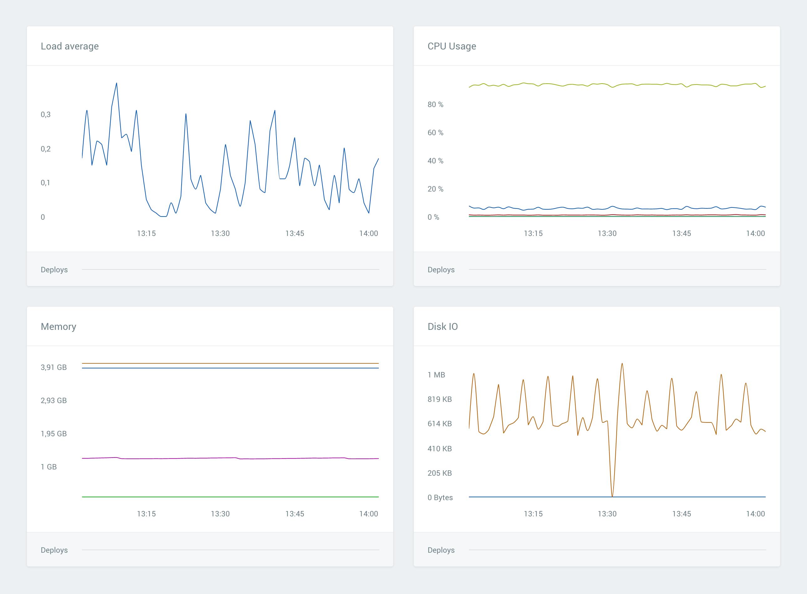 Host metrics