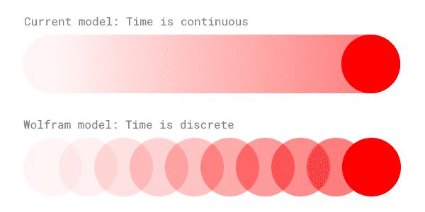 Discrete time