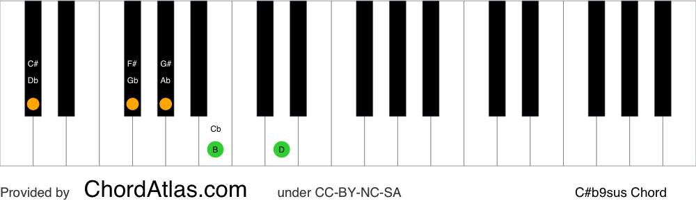 Piano chord chart for the C sharp suspended fourth flat ninth chord (C#b9sus). The notes C#, F#, G#, B and D are highlighted.