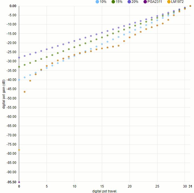 電子ボリュームICの減衰特性(A:対数,B:直線,C:逆対数など)を計算する cover image