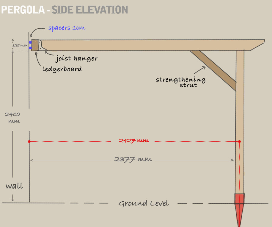 A side elevation diagram of a pergola fully constructed and mounted to a wall via the ledger board