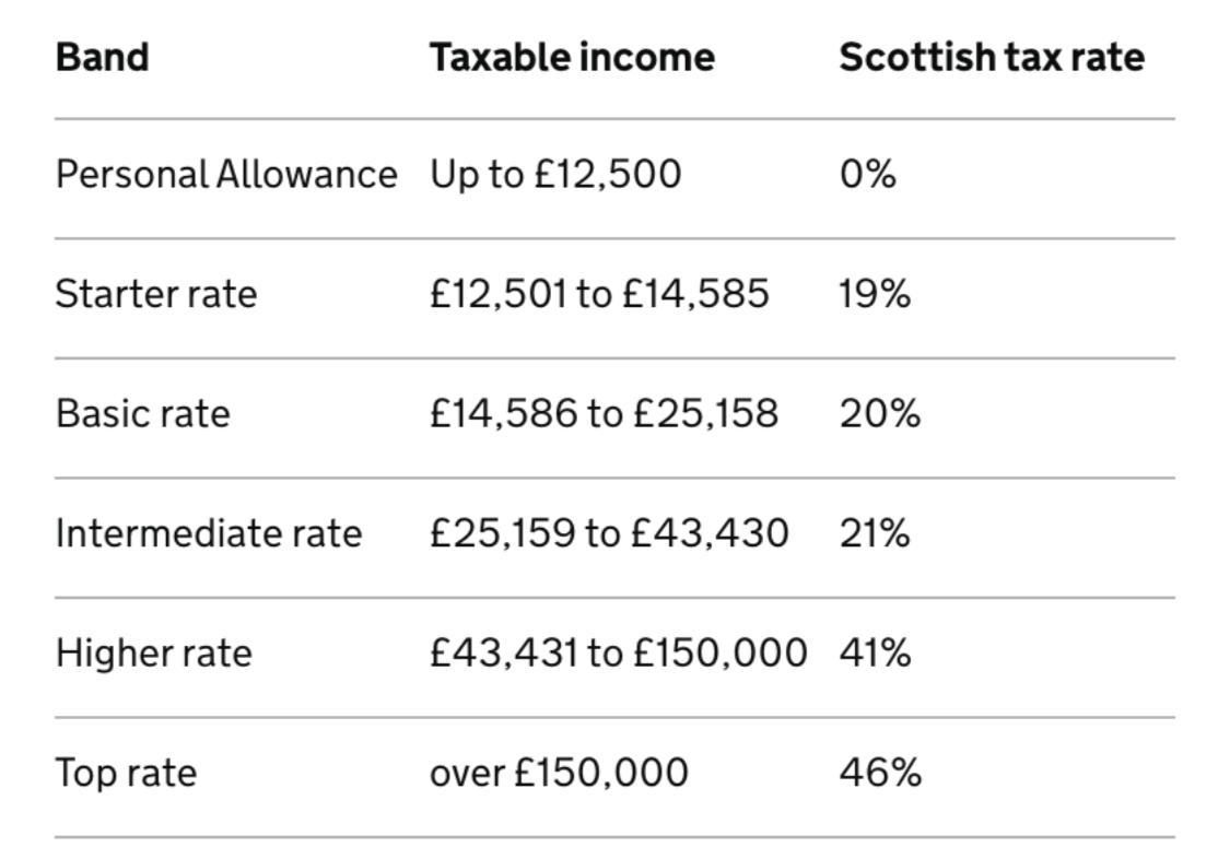 tax codes explaines