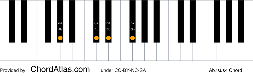 Piano chord chart for the A flat suspended fourth seventh chord (Ab7sus4). The notes Ab, Db, Eb and Gb are highlighted.
