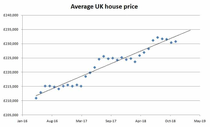 the uk property market in 2019