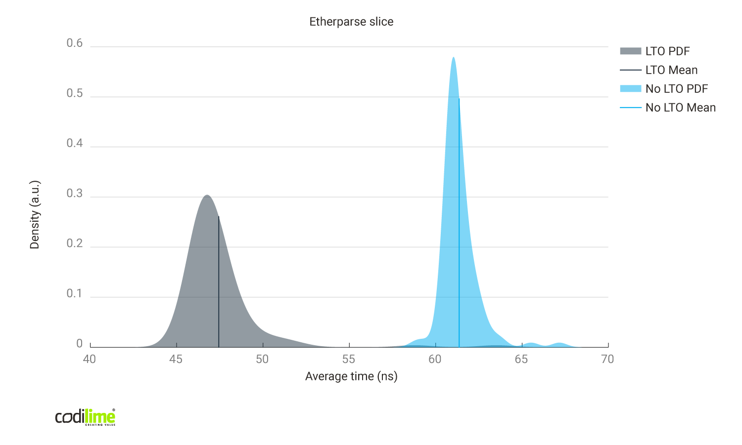 Link time optimizations enabled vs disabled using Etherparse library