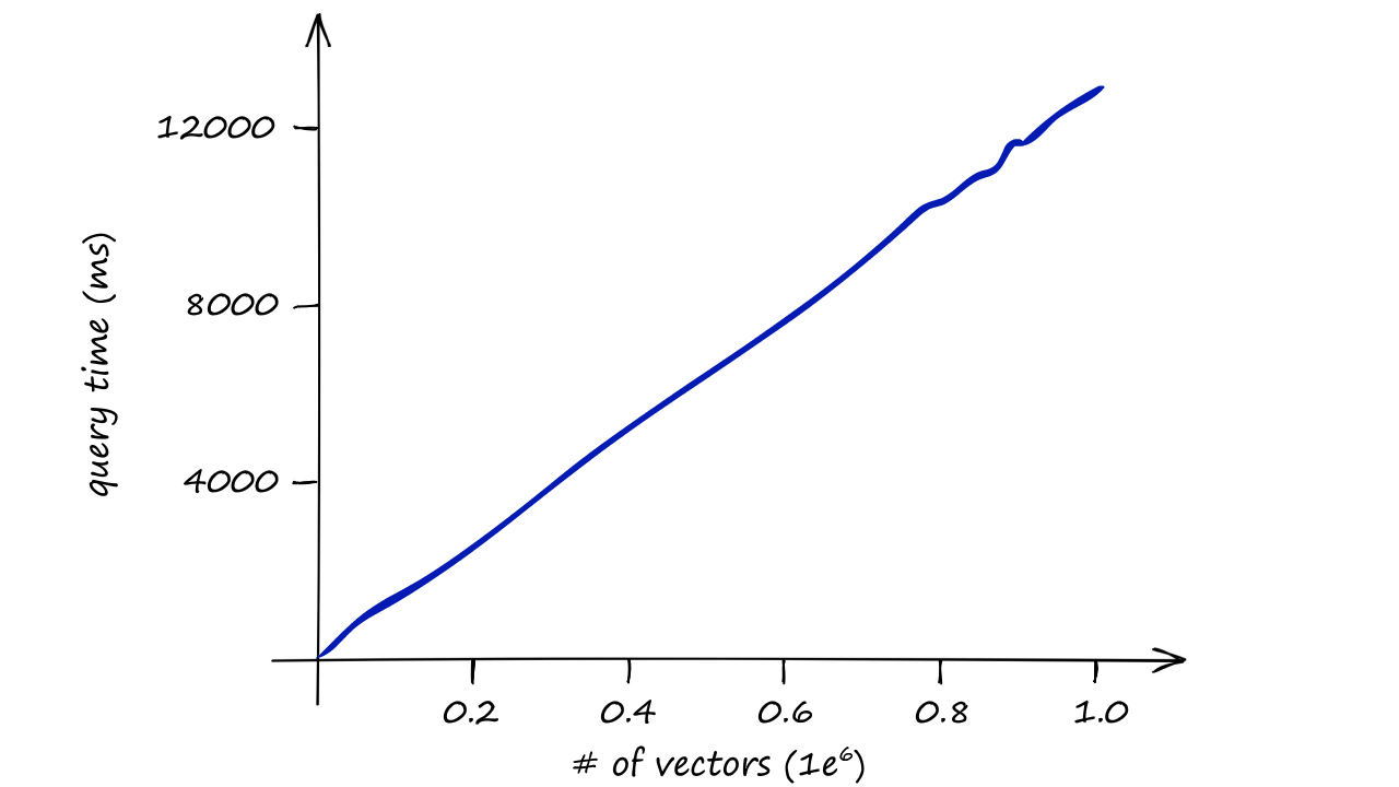 Milliseconds taken to return a result (y-axis) / number of vectors in the index (x-axis) — relying solely on IndexFlatL2 quickly becomes slow