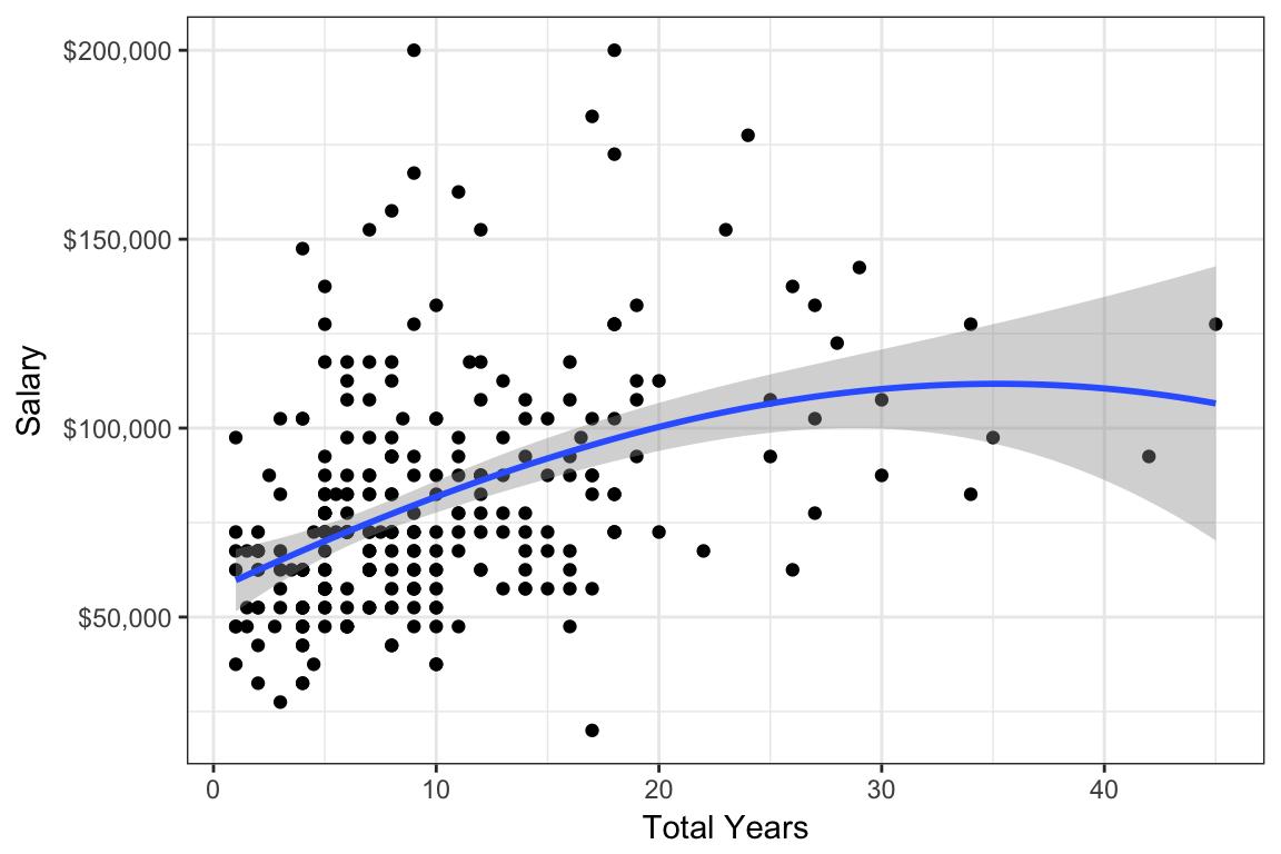 2017 Progressive Data, Analytics, and Technology Salary Survey