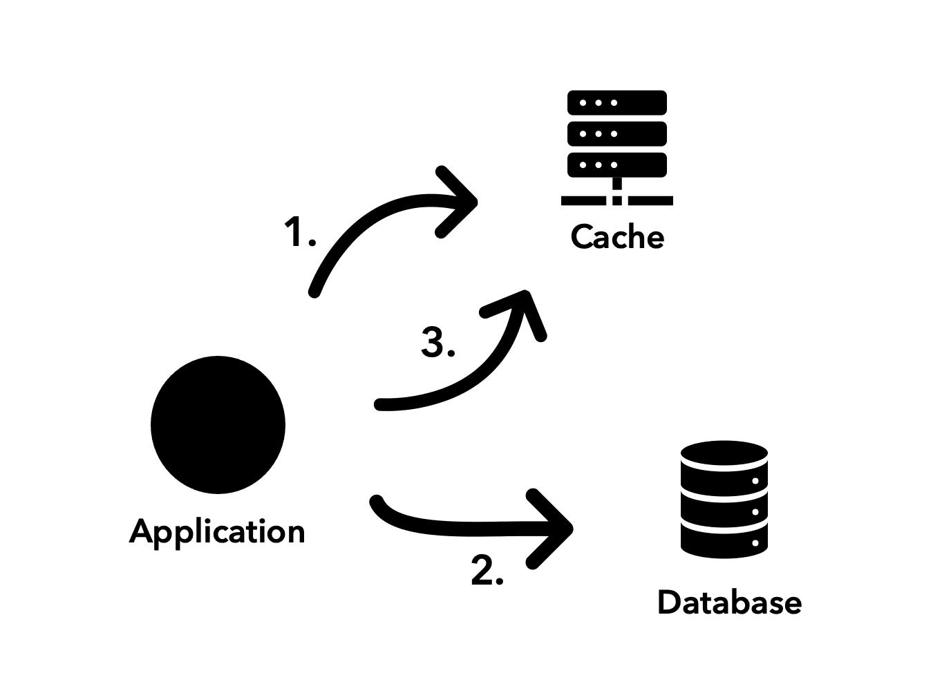 Cache-aside representation flow