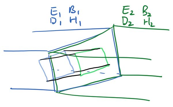 The same rectangular pipe as the previous image. Across the boundary is drawn a Gaussian pillbox (rectangular parellipiped). One face is coloured blue and just inside the left region of the pipe, parallel with the boundary. The opposite face is coloured green and inside the right region, again parallel with the boundary. The other four faces, which are perpendicular to the boundary, are coloured black.