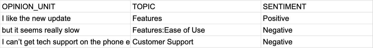 A table showing how aspect-based sentiment analysis works: Opinion Unit: 'I like the new update' as Topic, 'Features' and sentiment 'Positive,' etc.