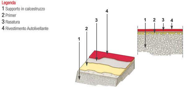 Schema della struttura di un pavimento in resina autolivellante.