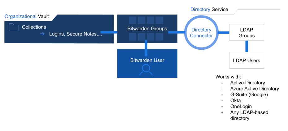 Directory Connector