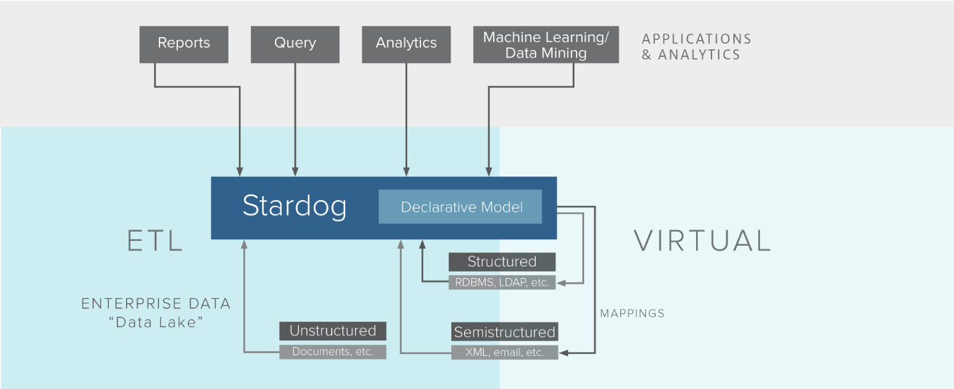 Stardog Data Diagram